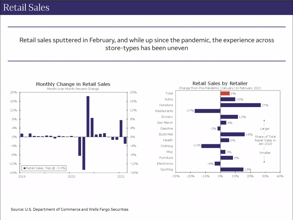 Nationwide Virtual Prime Time - Wells Fargo Retail Sales Chart
